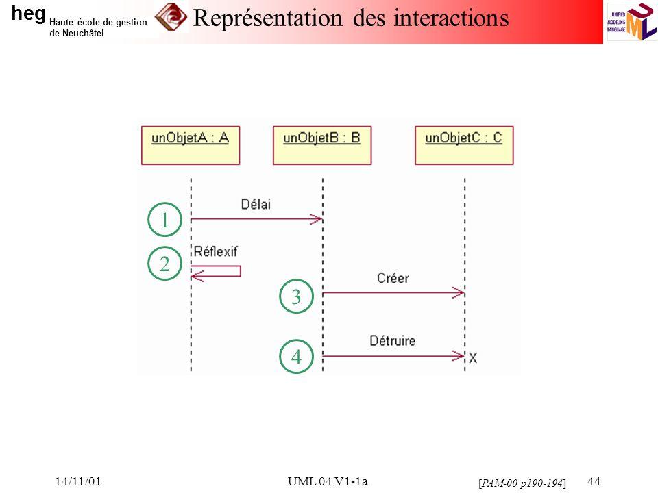 heg Haute école de gestion de Neuchâtel 14/11/01UML 04 V1-1a44 Représentation des interactions [PAM-00 p190-194] 3 4 1 2