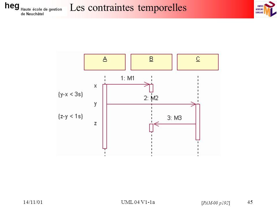 heg Haute école de gestion de Neuchâtel 14/11/01UML 04 V1-1a45 Les contraintes temporelles [PAM-00 p192]