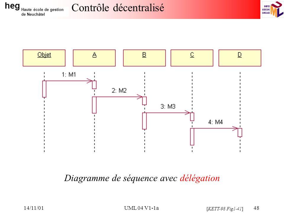 heg Haute école de gestion de Neuchâtel 14/11/01UML 04 V1-1a48 Contrôle décentralisé [KETT-98 Fig1-41] Diagramme de séquence avec délégation