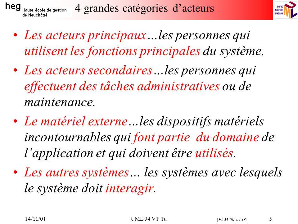 heg Haute école de gestion de Neuchâtel 14/11/01UML 04 V1-1a6 Les scénarios (1) Les cas dutilisation se déterminent en observant et en précisant, acteur par acteur, les séquences dinteraction -les scénarios- du point de vue de lutilisateur.