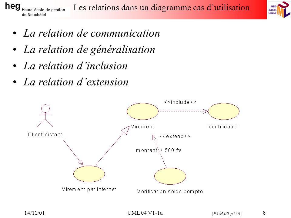 heg Haute école de gestion de Neuchâtel 14/11/01UML 04 V1-1a9 La relation dinclusion La relation dinclusion a un caractère obligatoire, la source spécifiant à quel endroit le cas dutilisation cible doit être inclus.