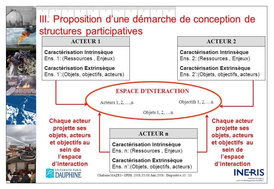 Chabane MAZRI – OPDE 2008, 05-06 Juin 2008 - Diapositive 10 / 13 III. Proposition dune démarche de conception de structures participatives ESPACE DINT