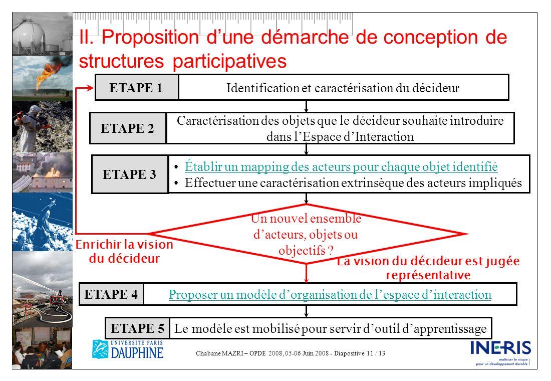 Chabane MAZRI – OPDE 2008, 05-06 Juin 2008 - Diapositive 11 / 13 II. Proposition dune démarche de conception de structures participatives ETAPE 1Ident