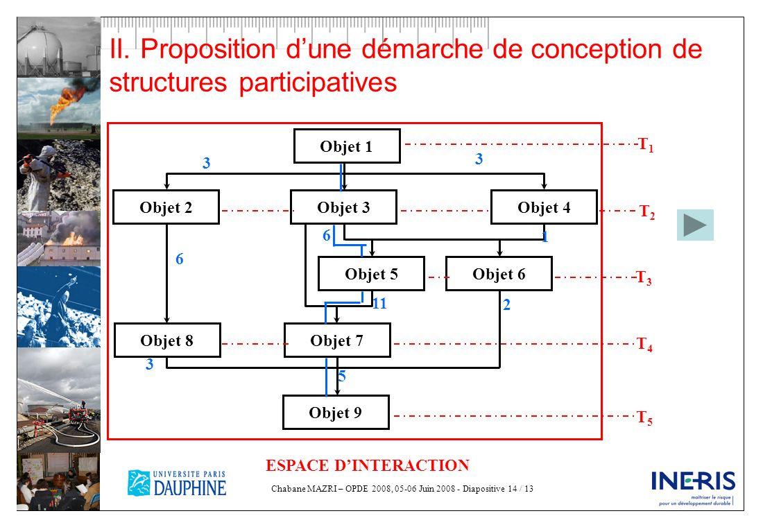 Chabane MAZRI – OPDE 2008, 05-06 Juin 2008 - Diapositive 14 / 13 II. Proposition dune démarche de conception de structures participatives Objet 1 Obje