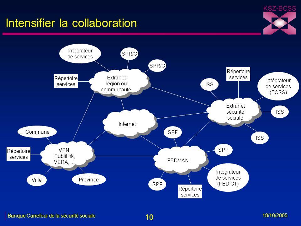10 KSZ-BCSS 18/10/2005 Banque Carrefour de la sécurité sociale Intensifier la collaboration Internet Extranet région ou communauté Extranet région ou