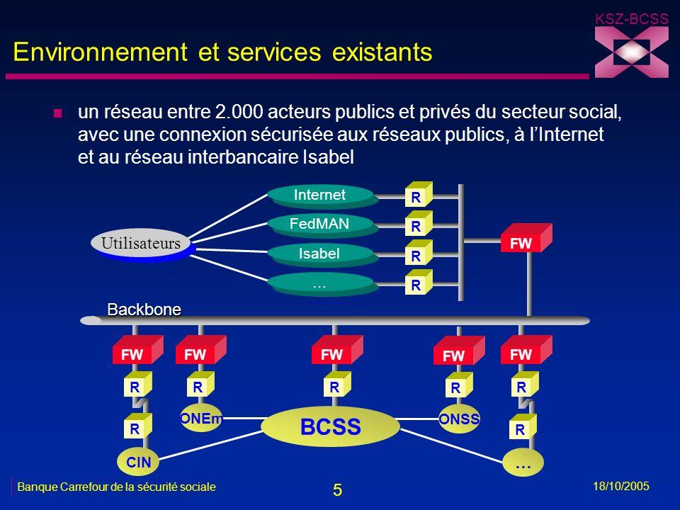 5 KSZ-BCSS 18/10/2005 Banque Carrefour de la sécurité sociale Environnement et services existants n un réseau entre 2.000 acteurs publics et privés du secteur social, avec une connexion sécurisée aux réseaux publics, à lInternet et au réseau interbancaire Isabel R FW R ONEm Utilisateurs FW RR R Internet R FedMAN R Isabel … … FW R R CIN Backbone R … ONSS FW R BCSS