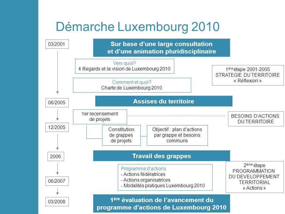 Démarche Luxembourg 2010 Sur base dune large consultation et dune animation pluridisciplinaire Assises du territoire Travail des grappes 1 ère évaluation de lavancement du programme dactions de Luxembourg 2010 Vers quoi.
