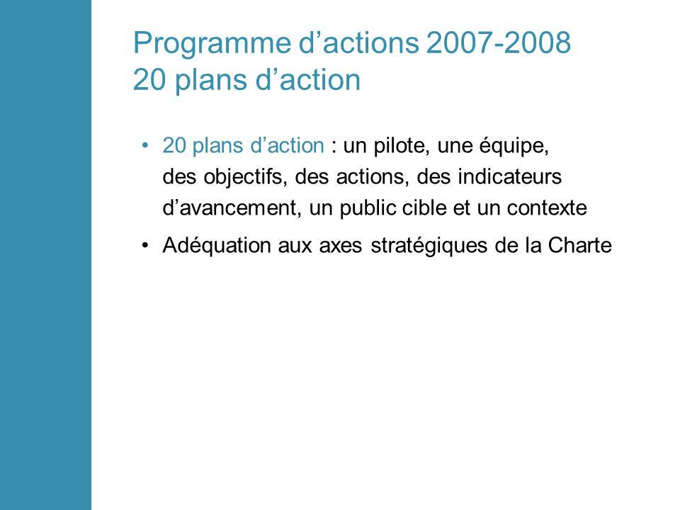 Programme dactions 2007-2008 20 plans daction 20 plans daction : un pilote, une équipe, des objectifs, des actions, des indicateurs davancement, un public cible et un contexte Adéquation aux axes stratégiques de la Charte