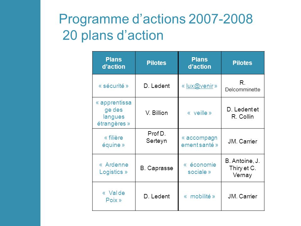 Programme dactions 2007-2008 20 plans daction Plans daction Pilotes Plans daction Pilotes « sécurité »D.
