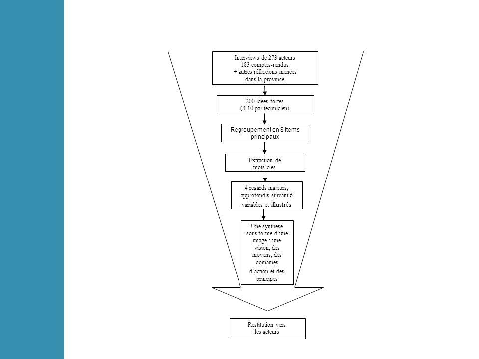 4 Regards Regard 1: maîtrise et équilibres du développement Equilibrer, maîtriser et organiser le développement Un principe : promouvoir la qualité Une attitude : jouer la carte de lunité Une opportunité : profiter de la situation géographique Un chantier : travailler sur limage