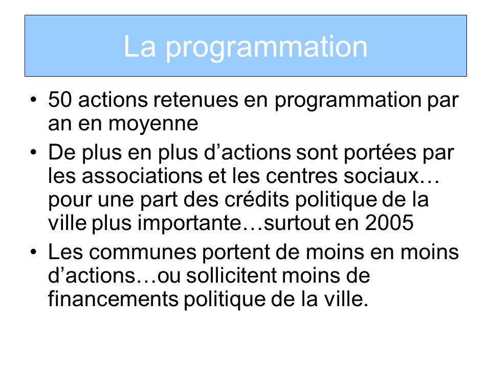 La programmation 50 actions retenues en programmation par an en moyenne De plus en plus dactions sont portées par les associations et les centres soci