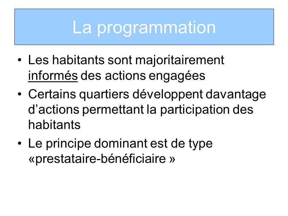 La programmation Les habitants sont majoritairement informés des actions engagées Certains quartiers développent davantage dactions permettant la part