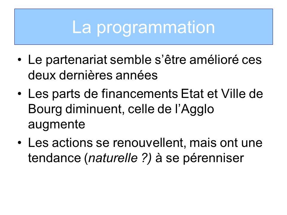 La programmation Le partenariat semble sêtre amélioré ces deux dernières années Les parts de financements Etat et Ville de Bourg diminuent, celle de l