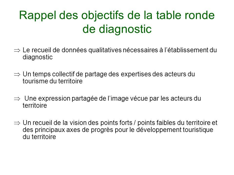 Rappel des objectifs de la table ronde de diagnostic Le recueil de données qualitatives nécessaires à létablissement du diagnostic Un temps collectif