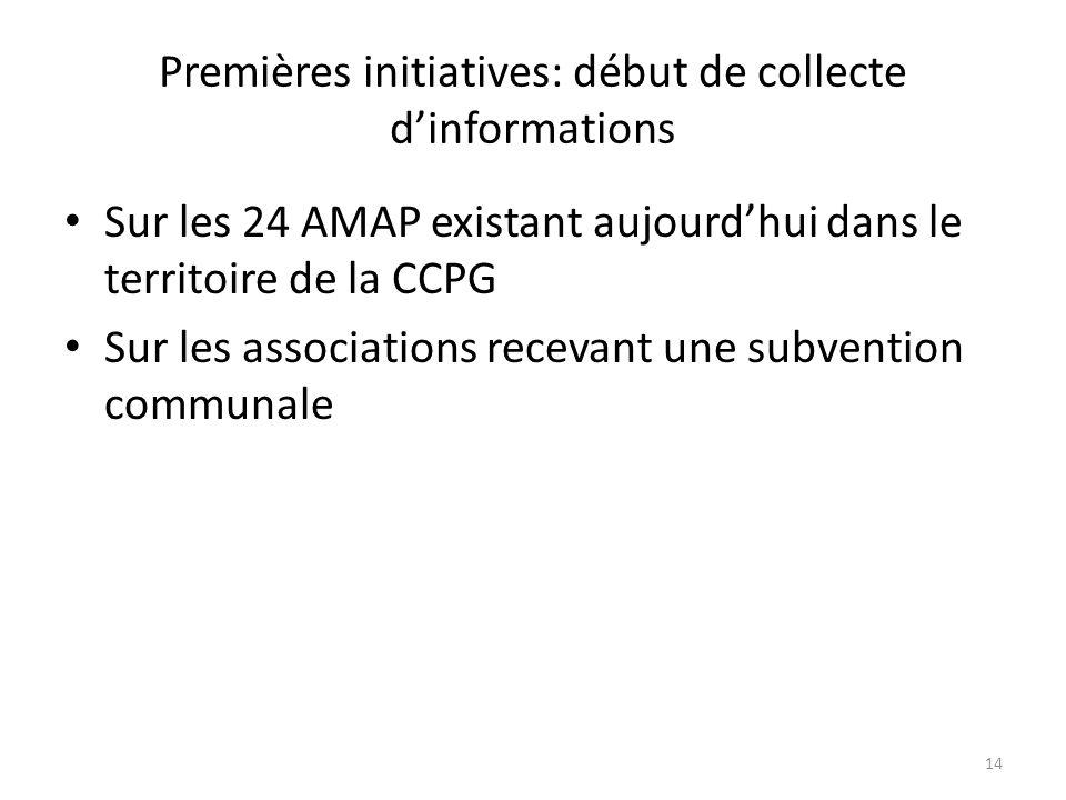 Premières initiatives: début de collecte dinformations Sur les 24 AMAP existant aujourdhui dans le territoire de la CCPG Sur les associations recevant