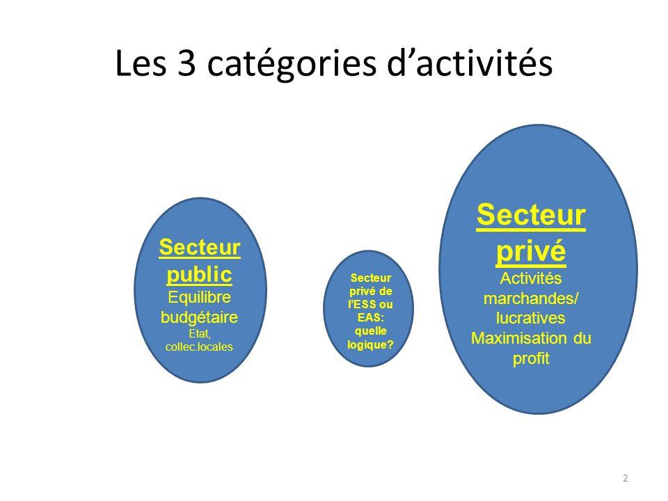 Les 3 catégories dactivités 2 Secteur public Equilibre budgétaire Etat, collec.locales Secteur privé Activités marchandes/ lucratives Maximisation du