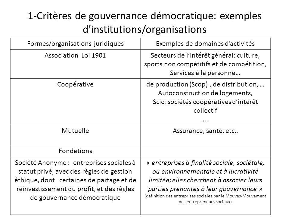 1-Critères de gouvernance démocratique: exemples dinstitutions/organisations Formes/organisations juridiquesExemples de domaines dactivités Associatio