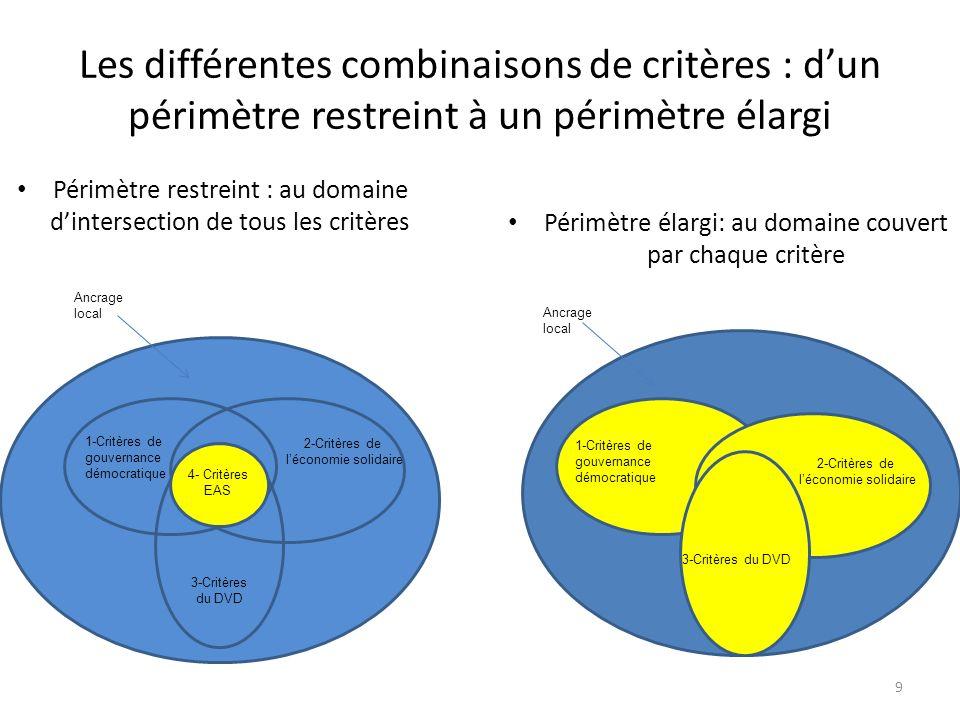 Les différentes combinaisons de critères : dun périmètre restreint à un périmètre élargi 9 Périmètre restreint : au domaine dintersection de tous les