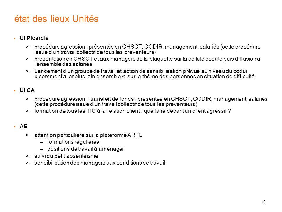 10 état des lieux Unités UI Picardie procédure agression : présentée en CHSCT, CODIR, management, salariés (cette procédure issue dun travail collecti