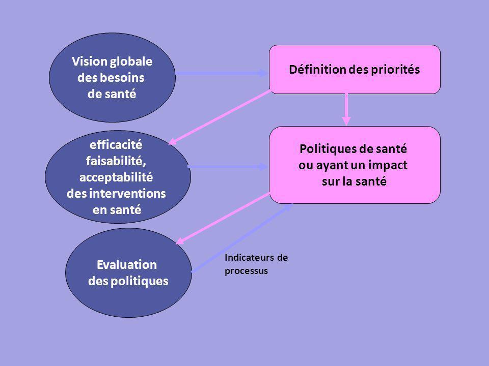 Vision globale des besoins de santé Politiques de santé ou ayant un impact sur la santé efficacité faisabilité, acceptabilité des interventions en santé Définition des priorités Evaluation des politiques Indicateurs de processus