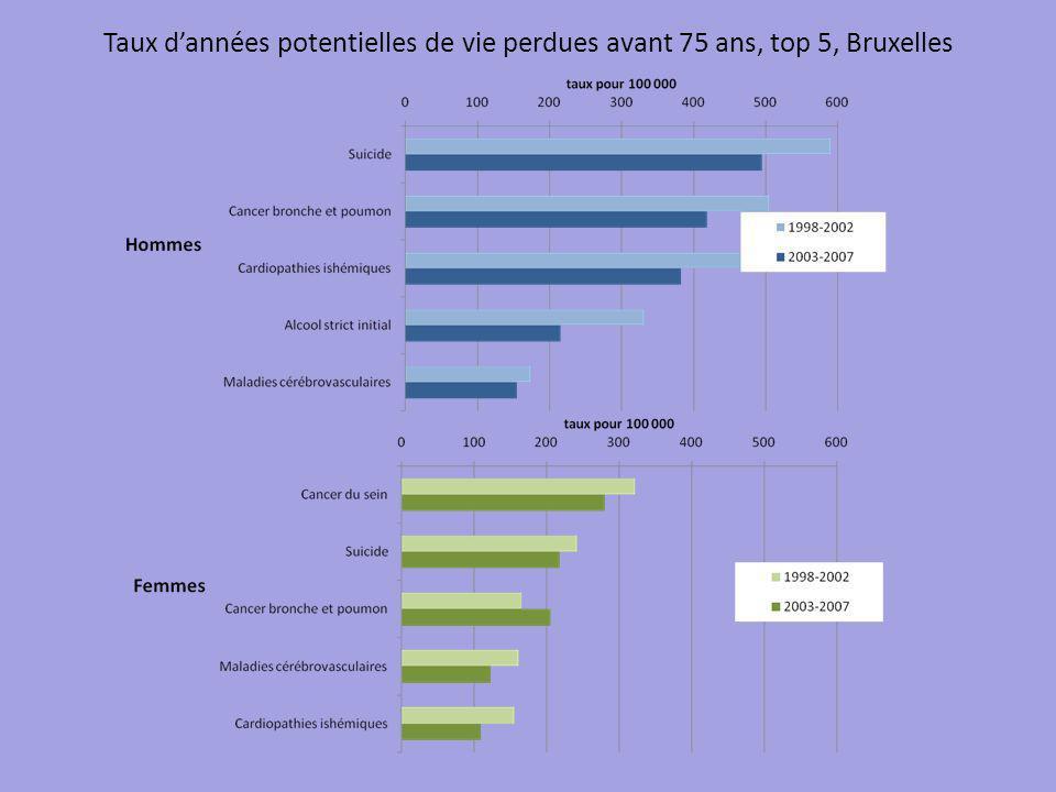Taux dannées potentielles de vie perdues avant 75 ans, top 5, Bruxelles