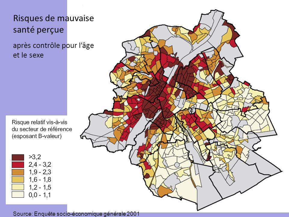 Risques de mauvaise santé perçue après contrôle pour lâge et le sexe Source: Enquête socio-économique générale 2001