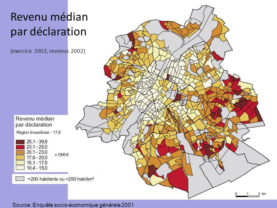 Revenu médian par déclaration (exercice 2003, revenus 2002) Source: Enquête socio-économique générale 2001