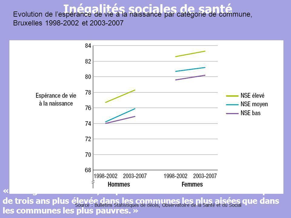« En Région bruxelloise, lespérance de vie à la naissance est de plus de trois ans plus élevée dans les communes les plus aisées que dans les communes les plus pauvres.