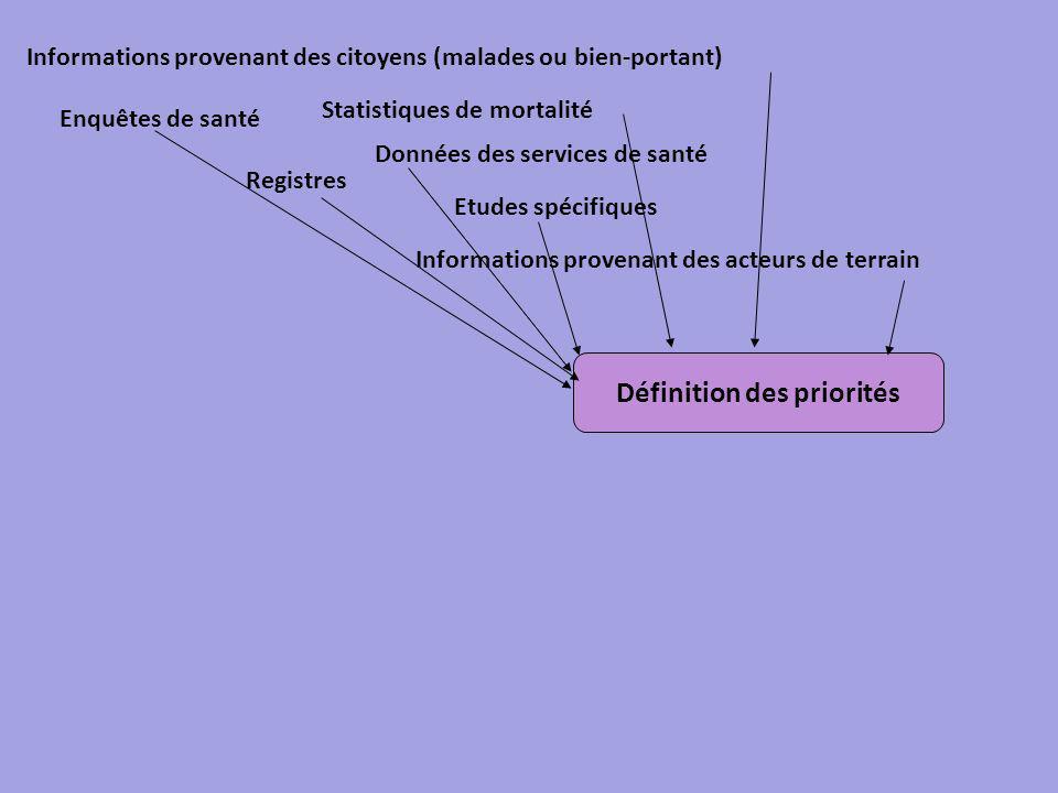 Définition des priorités Enquêtes de santé Statistiques de mortalité Registres Données des services de santé Etudes spécifiques Informations provenant des citoyens (malades ou bien-portant) Informations provenant des acteurs de terrain
