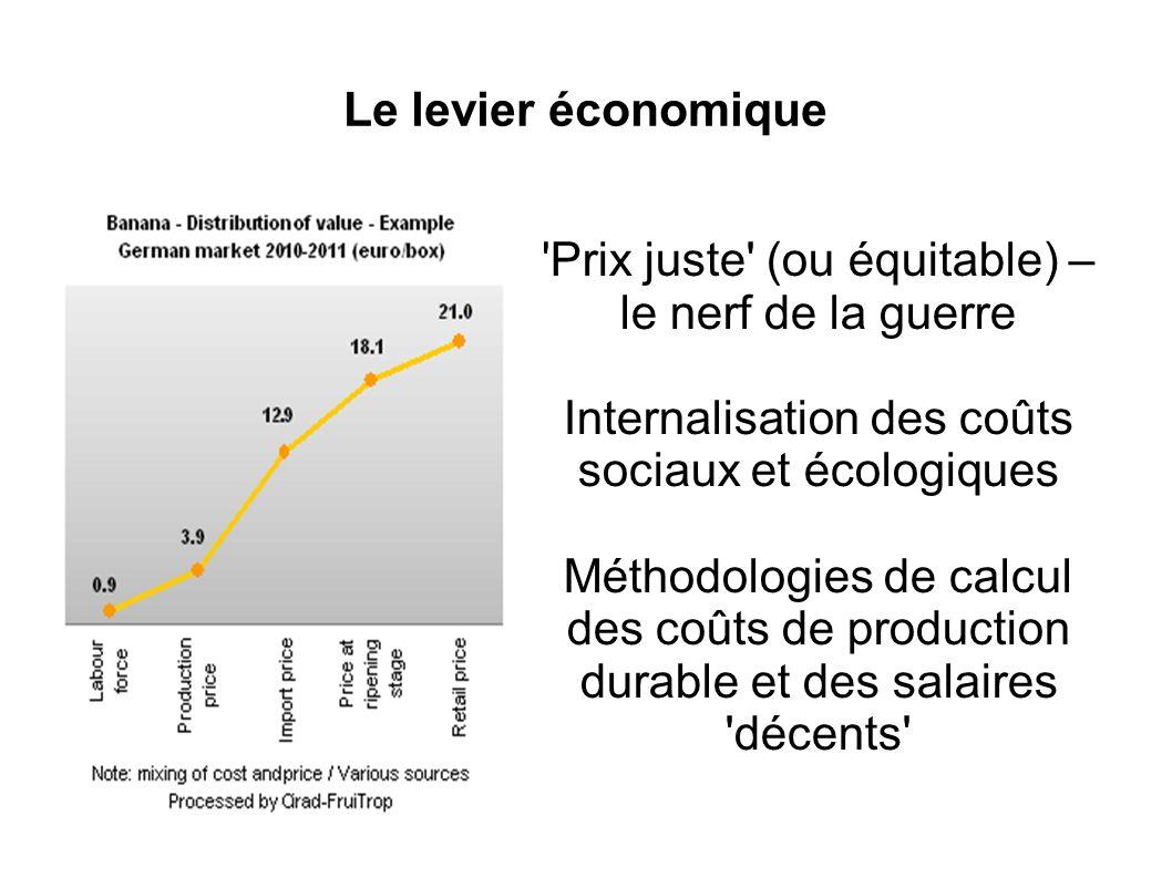Le levier économique Prix juste (ou équitable) – le nerf de la guerre Internalisation des coûts sociaux et écologiques Méthodologies de calcul des coûts de production durable et des salaires décents