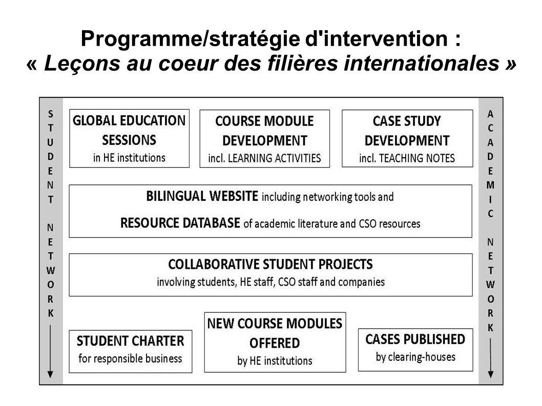 Programme/stratégie d intervention : « Leçons au coeur des filières internationales »