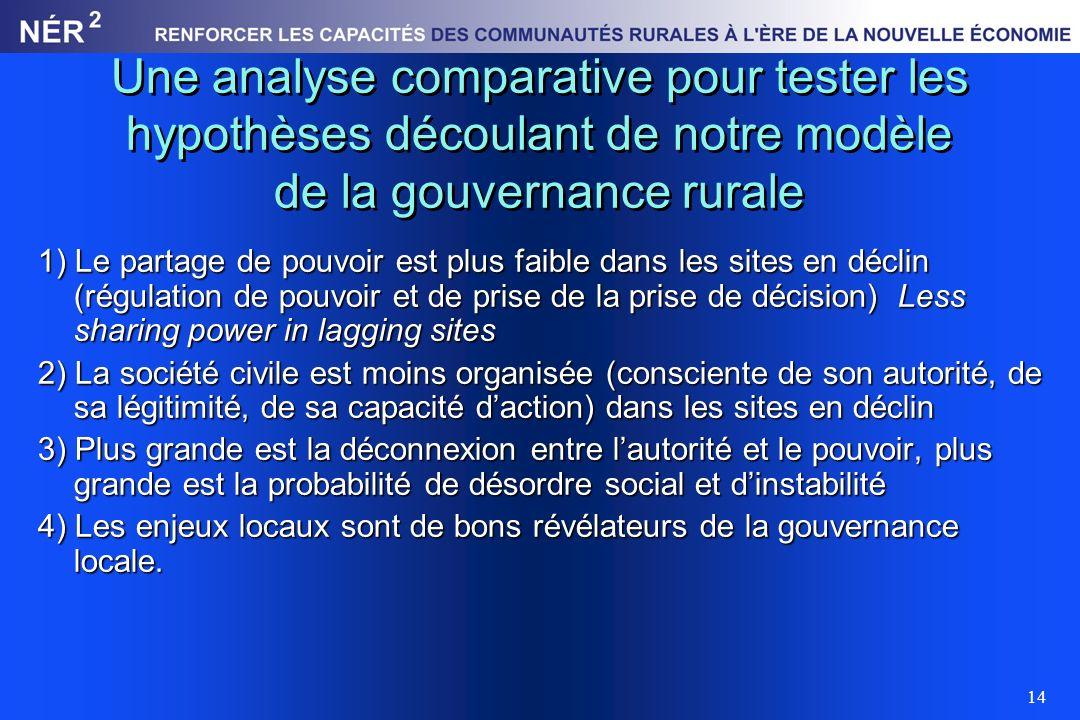 14 Une analyse comparative pour tester les hypothèses découlant de notre modèle de la gouvernance rurale 1) Le partage de pouvoir est plus faible dans