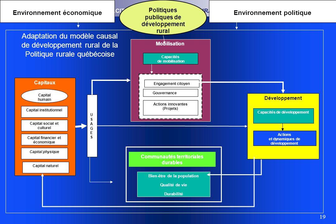 19 Mobilisation Capacités de mobilisation Engagement citoyen Gouvernance locale Actions innovantes (Projets) Capitaux Capital institutionnel Capital s