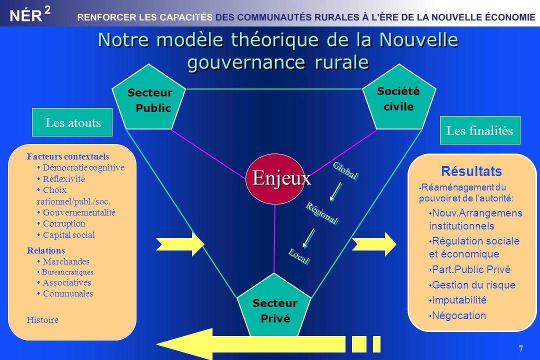 7 Notre modèle théorique de la Nouvelle gouvernance rurale Facteurs contextuels Démocratie cognitive Réflexivité Choix rationnel/publ./soc. Gouverneme