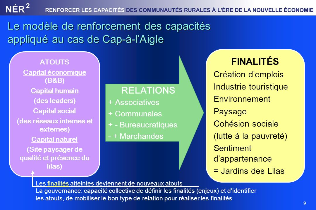 9 Le modèle de renforcement des capacités appliqué au cas de Cap-à-lAigle ATOUTS Capital économique (B&B) Capital humain (des leaders) Capital social