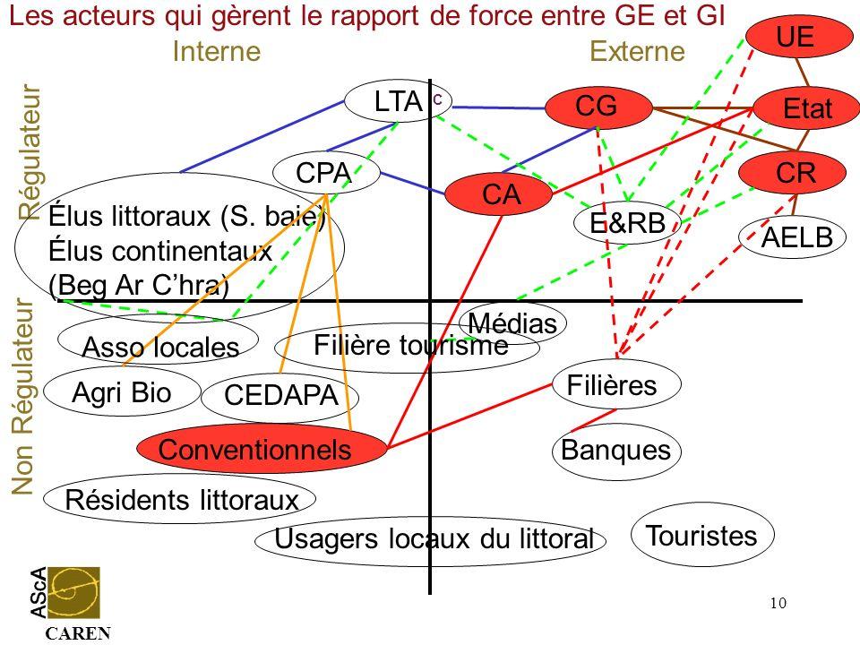 CAREN 10 Conventionnels InterneExterne Régulateur Non Régulateur CG CA Médias Etat UE CR Agri Bio Résidents littoraux LTA CPA Élus littoraux (S. baie)