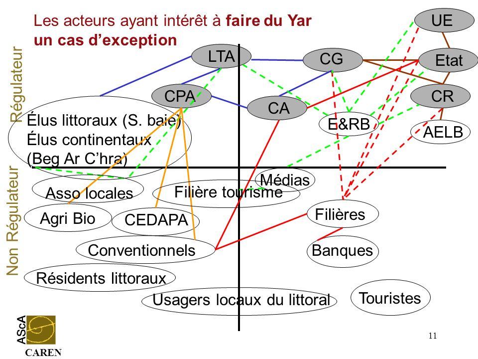 CAREN 11 Conventionnels Régulateur Non Régulateur CG CA Médias Etat UE CR Agri Bio Résidents littoraux LTA CPA Élus littoraux (S. baie) Élus continent