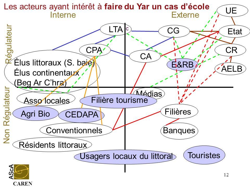 CAREN 12 Conventionnels InterneExterne Régulateur Non Régulateur CG CA Médias Etat UE CR Agri Bio Résidents littoraux LTA CPA Élus littoraux (S. baie)