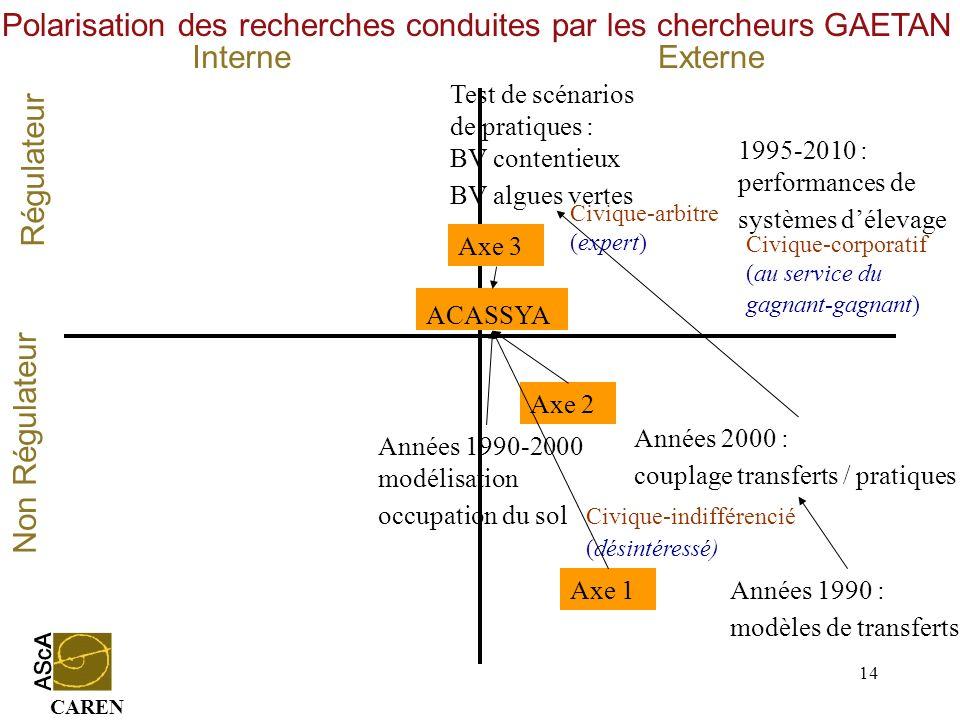 CAREN 14 InterneExterne Régulateur Non Régulateur Années 1990 : modèles de transferts Années 2000 : couplage transferts / pratiques 1995-2010 : perfor