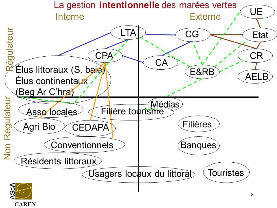 CAREN 8 Conventionnels InterneExterne Régulateur Non Régulateur CG CA Médias Etat UE CR Agri Bio Résidents littoraux LTA CPA Élus littoraux (S. baie)
