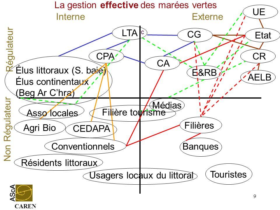 CAREN 9 Conventionnels InterneExterne Régulateur Non Régulateur CG CA Médias Etat UE CR Agri Bio Résidents littoraux LTA CPA Élus littoraux (S. baie)