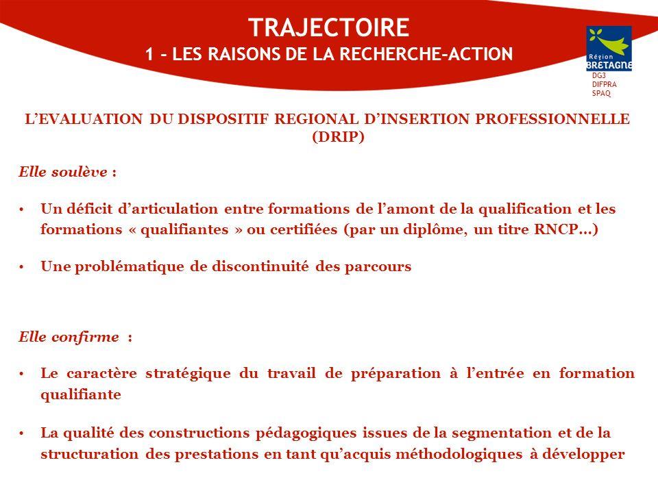 DG3 DIFPRA SPAQ TRAJECTOIRE 1 - LES RAISONS DE LA RECHERCHE-ACTION LEVALUATION DU DISPOSITIF REGIONAL DINSERTION PROFESSIONNELLE (DRIP) Elle soulève : Un déficit darticulation entre formations de lamont de la qualification et les formations « qualifiantes » ou certifiées (par un diplôme, un titre RNCP…) Une problématique de discontinuité des parcours Elle confirme : Le caractère stratégique du travail de préparation à lentrée en formation qualifiante La qualité des constructions pédagogiques issues de la segmentation et de la structuration des prestations en tant quacquis méthodologiques à développer