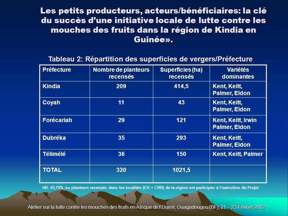 Les petits producteurs, acteurs/bénéficiaires: la clé du succès dune initiative locale de lutte contre les mouches des fruits dans la région de Kindia