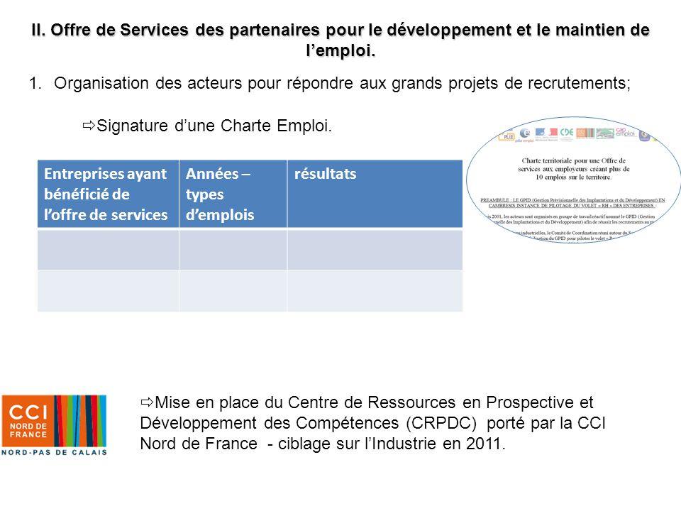 1.Organisation des acteurs pour répondre aux grands projets de recrutements; Signature dune Charte Emploi. Entreprises ayant bénéficié de loffre de se