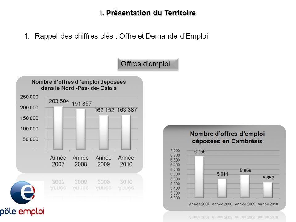 I. Présentation du Territoire 1.Rappel des chiffres clés : Offre et Demande dEmploi Offres demploi