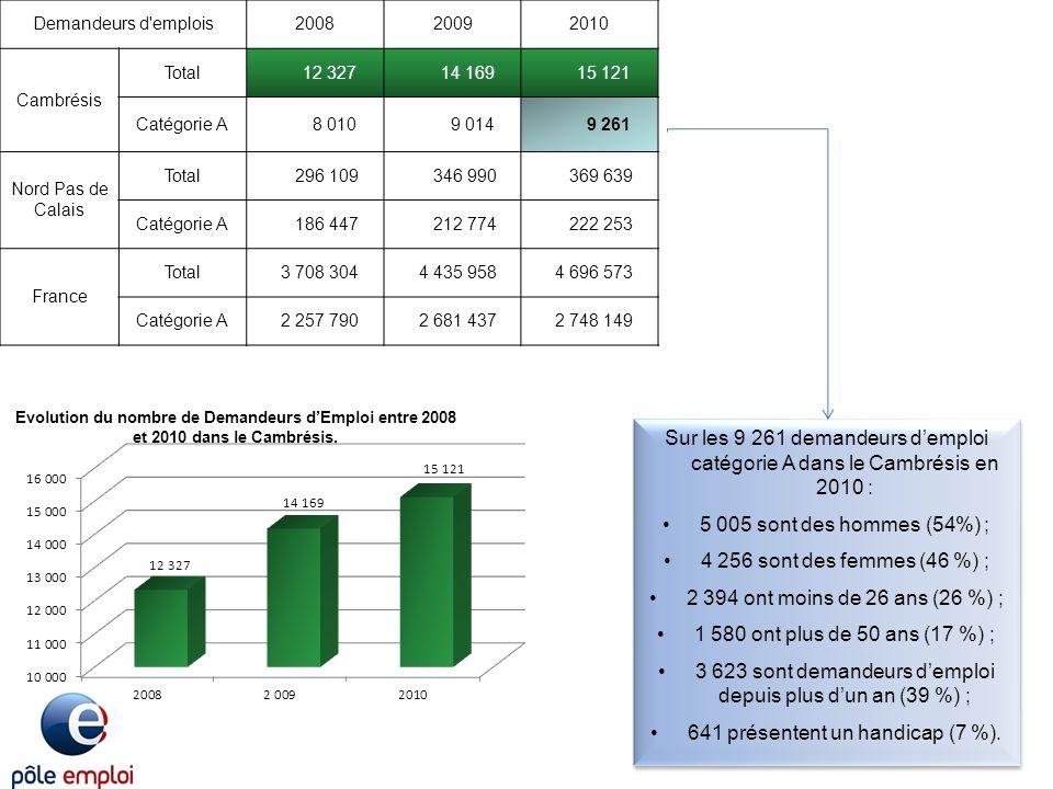 Demandeurs d'emplois200820092010 Cambrésis Total 12 327 14 169 15 121 Catégorie A 8 010 9 014 9 261 Nord Pas de Calais Total 296 109 346 990 369 639 C