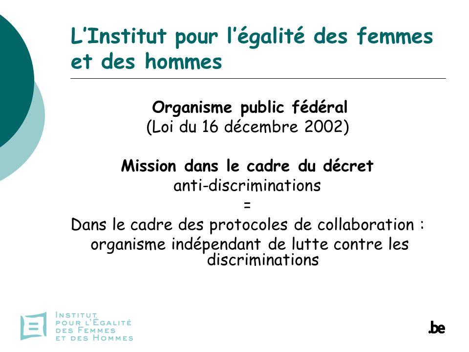 Compétences de lInstitut Veiller au respect de légalité F/H Combattre les discriminations et les inégalités basées sur le sexe et les critères apparentés (grossesse, accouchement, maternité, changement de sexe et transsexualisme) Approche intégrée de la dimension du genre
