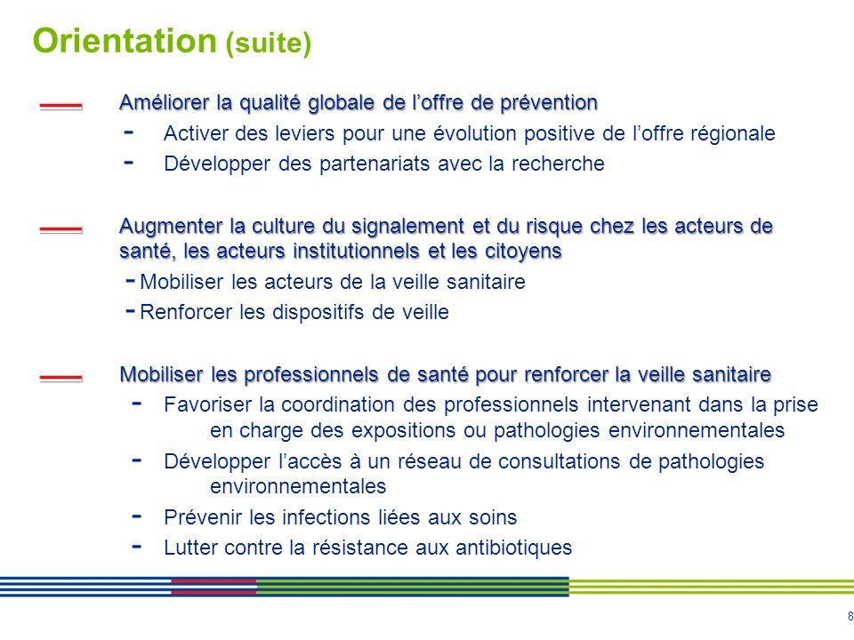 8 Orientation (suite) Améliorer la qualité globale de loffre de prévention - Activer des leviers pour une évolution positive de loffre régionale - Développer des partenariats avec la recherche Augmenter la culture du signalement et du risque chez les acteurs de santé, les acteurs institutionnels et les citoyens - Mobiliser les acteurs de la veille sanitaire - Renforcer les dispositifs de veille Mobiliser les professionnels de santé pour renforcer la veille sanitaire - Favoriser la coordination des professionnels intervenant dans la prise en charge des expositions ou pathologies environnementales - Développer laccès à un réseau de consultations de pathologies environnementales - Prévenir les infections liées aux soins - Lutter contre la résistance aux antibiotiques