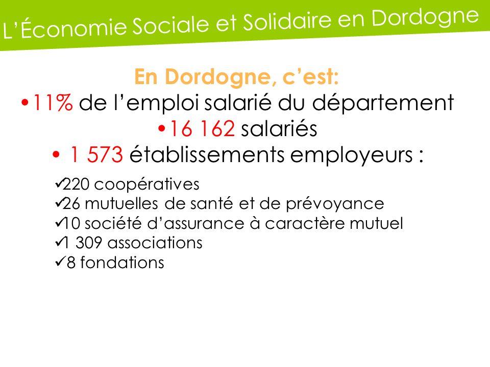 LÉconomie Sociale et Solidaire en Dordogne En Dordogne, cest: 11% de lemploi salarié du département 16 162 salariés 1 573 établissements employeurs : 220 coopératives 26 mutuelles de santé et de prévoyance 10 société dassurance à caractère mutuel 1 309 associations 8 fondations