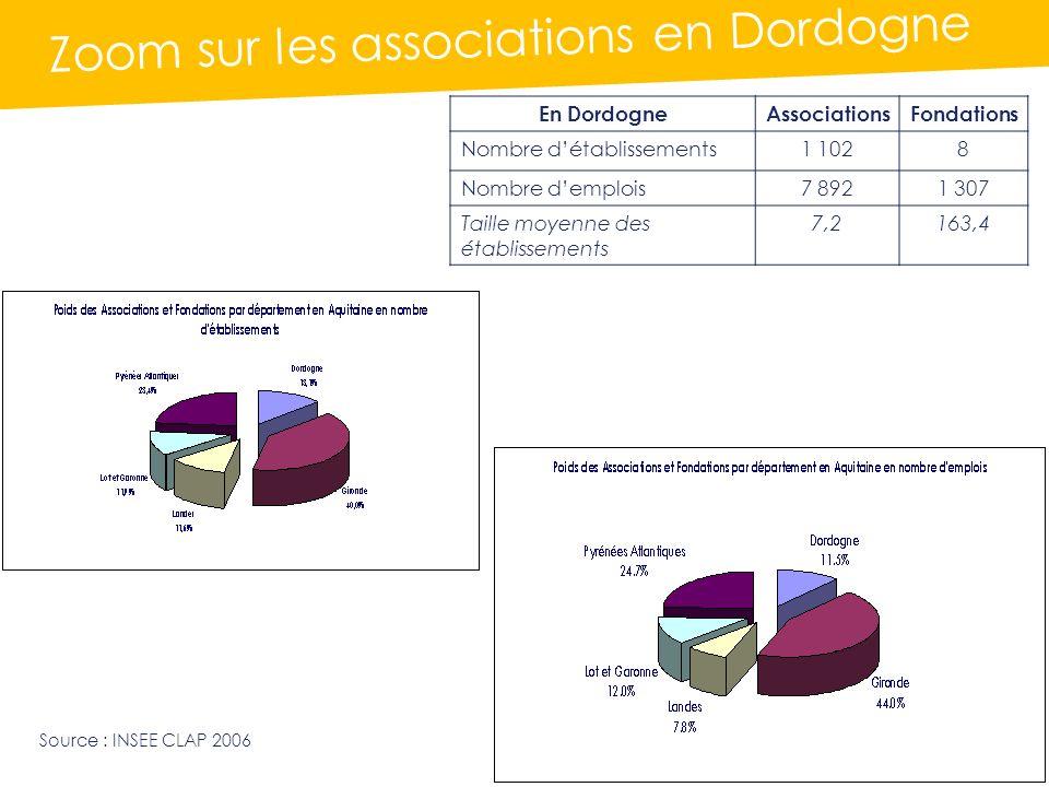 Zoom sur les associations en Dordogne Source : INSEE CLAP 2006 En DordogneAssociationsFondations Nombre détablissements1 1028 Nombre demplois7 8921 307 Taille moyenne des établissements 7,2163,4